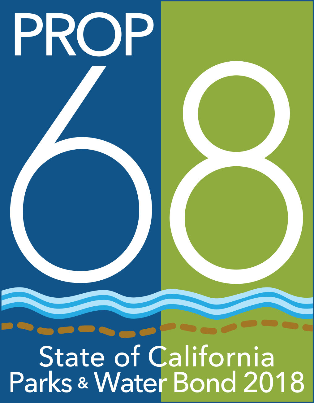 Prop 68 logo. Reads: Prop 68, State of California Parks & Water Bond 2018. Depicts blue and green rectangles with a river and trail.